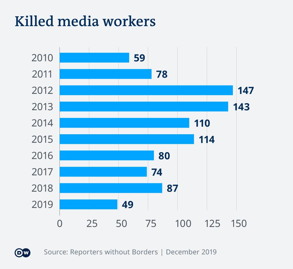 Infografik Reporter ohne Grenzen getötete Medienschaffende EN